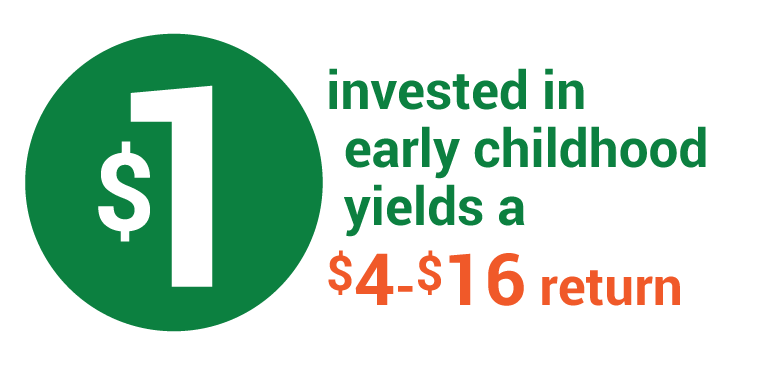 Every dollar invested in early childhood yields a $4 to $16 return